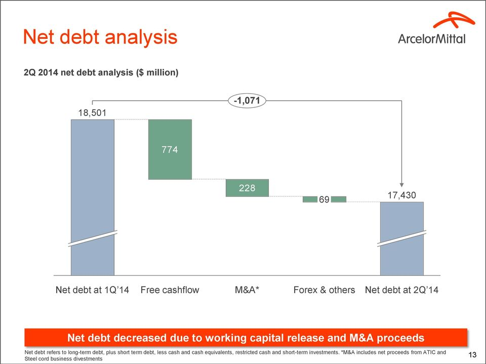M&A proceeds Net debt refers to long-term debt, plus short term debt, less cash and cash equivalents,