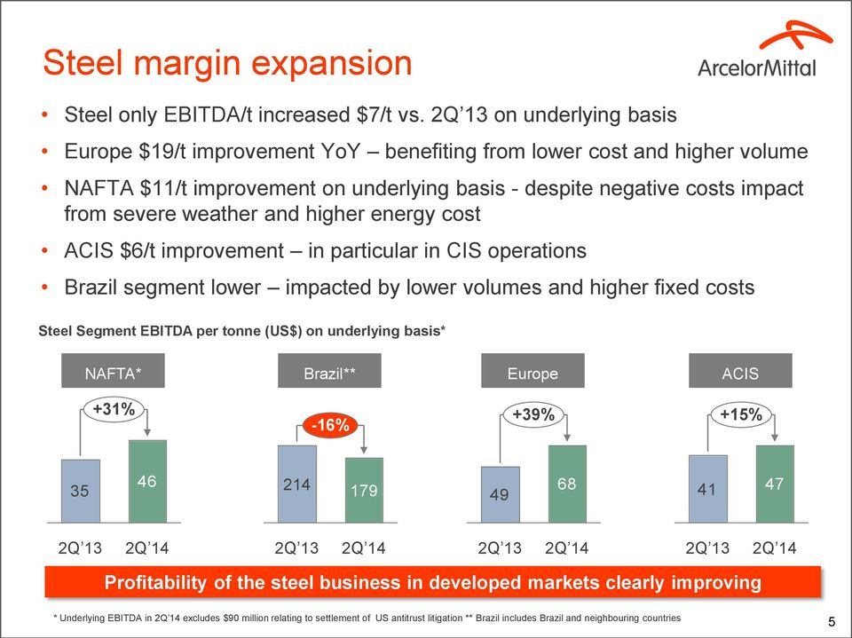 higher energy cost ACIS $6/t improvement in particular in CIS operations Brazil segment lower impacted by lower volumes and higher fixed costs Steel Segment EBITDA per tonne (US$) on underlying