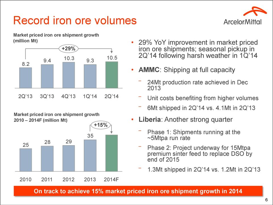 achieved in Dec 2013 Unit costs benefiting from higher volumes Market priced iron ore shipment growth 2010 2014F (million Mt) 35 28 29 25 +15% 6Mt shipped in 2Q 14 vs. 4.