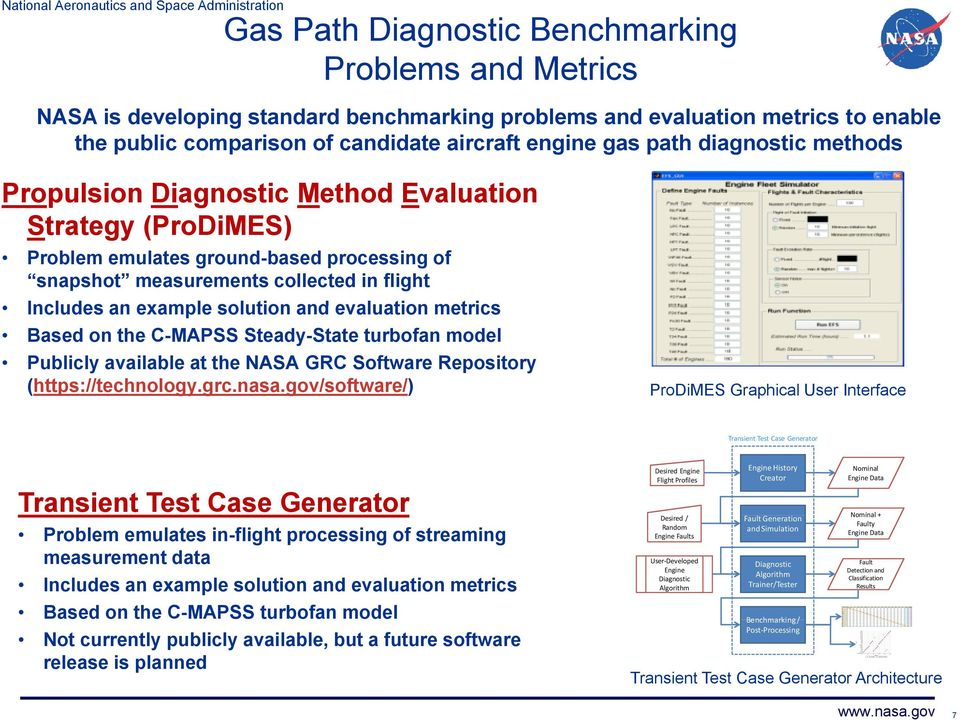 Based on the C-MAPSS Steady-State turbofan model Publicly available at the NASA GRC Software Repository (https://technology.grc.nasa.
