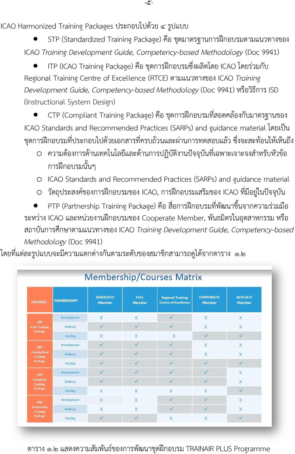 (Doc 9941) หร อว ธ การ ISD (Instructional System Design) CTP (Compliant Training Package) ค อ ช ดการฝ กอบรมท สอดคล องก บมาตรฐานของ ICAO Standards and Recommended Practices (SARPs) and guidance