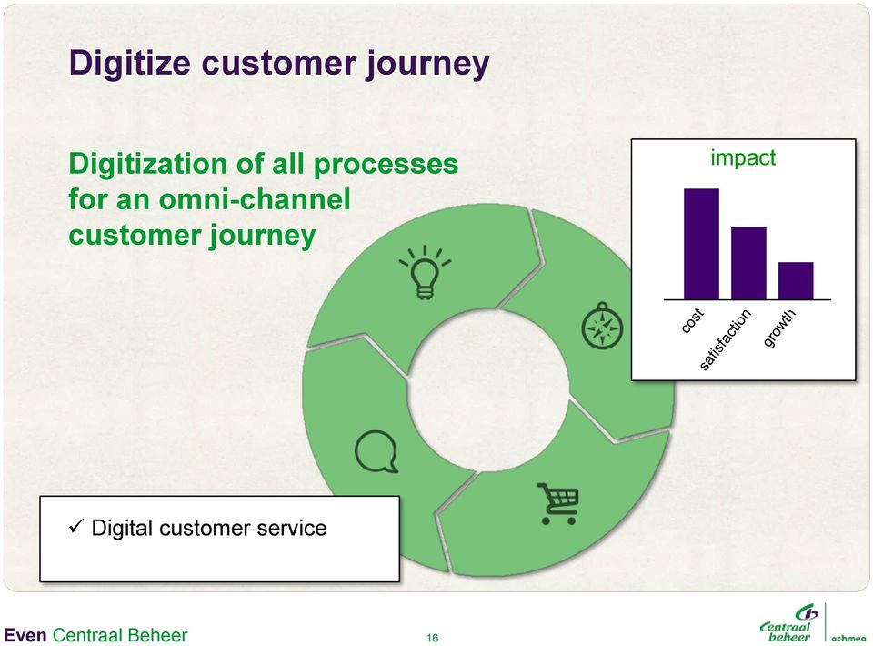omni-channel customer journey impact
