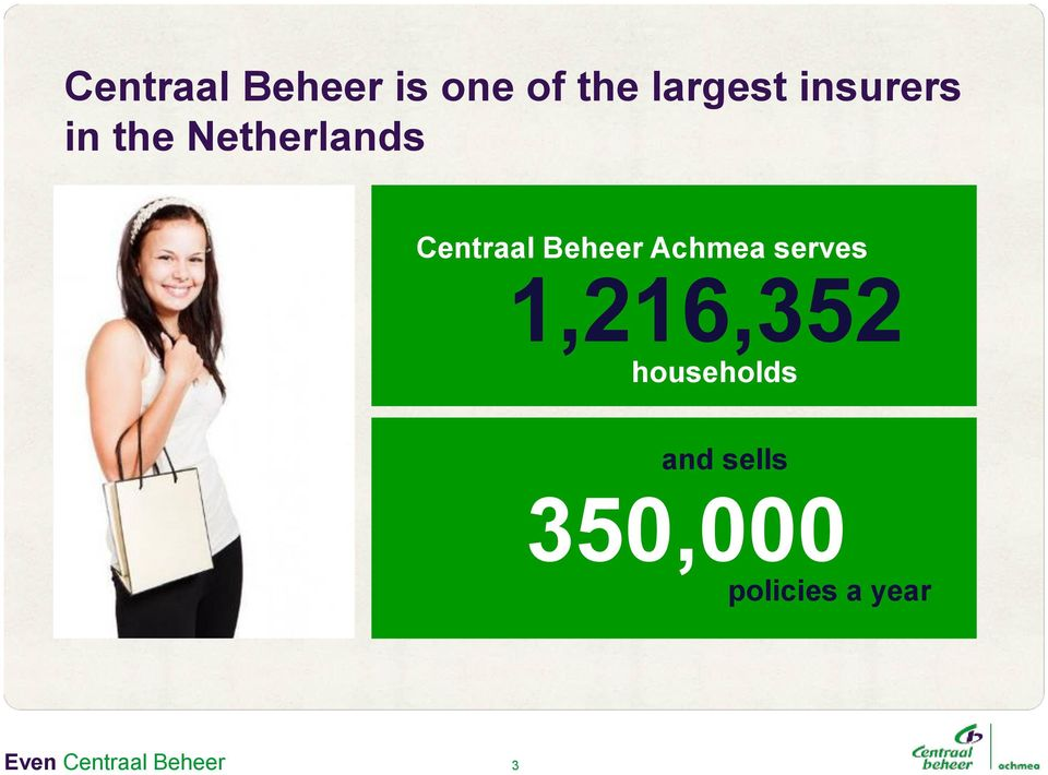 Achmea serves 1,216,352 households and