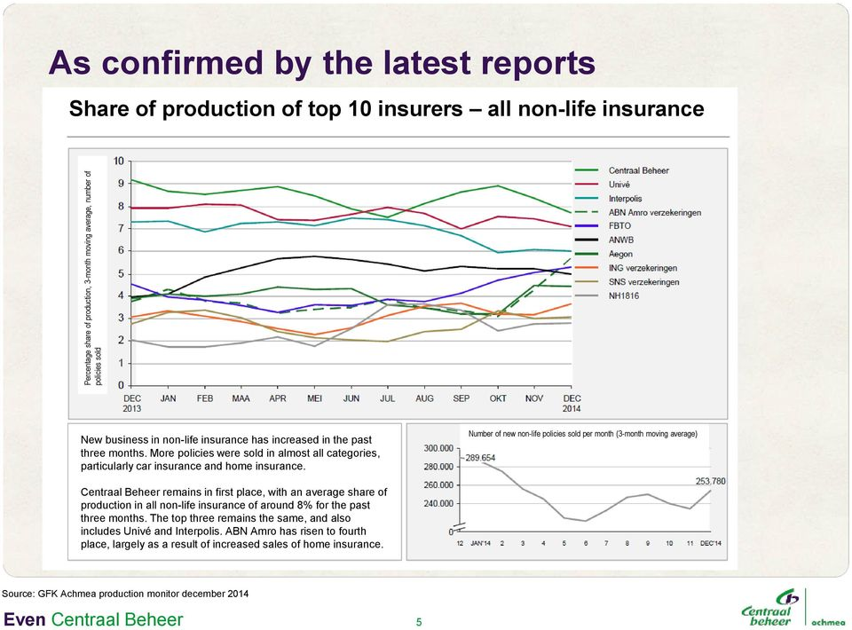 Number of new non-life policies sold per month (3-month moving average) Centraal Beheer remains in first place, with an average share of production in all non-life insurance of around 8% for the past