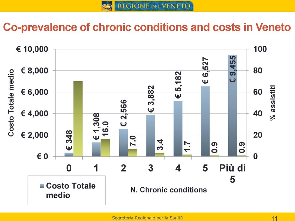 chronic conditions and costs in Veneto 10,000 100 8,000 80 6,000