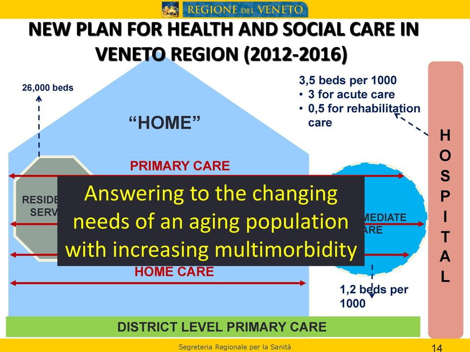 SPECIALIST CARE with increasing multimorbidity HOME CARE 3,5 beds per 1000 3 for acute care 0,5