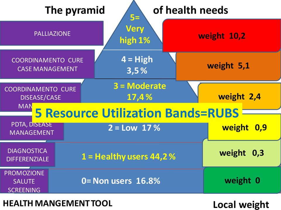Low 17 % weight 5,1 weight 2,4 5 Resource Utilization Bands=RUBS weight 0,9 DIAGNOSTICA DIFFERENZIALE 1 =