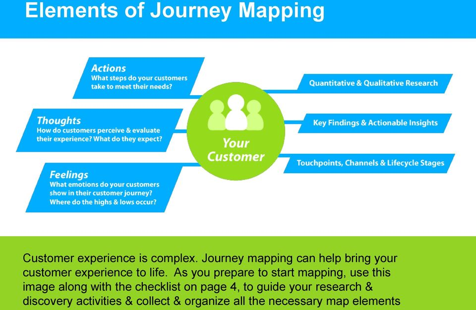 As you prepare to start mapping, use this image along with the checklist on