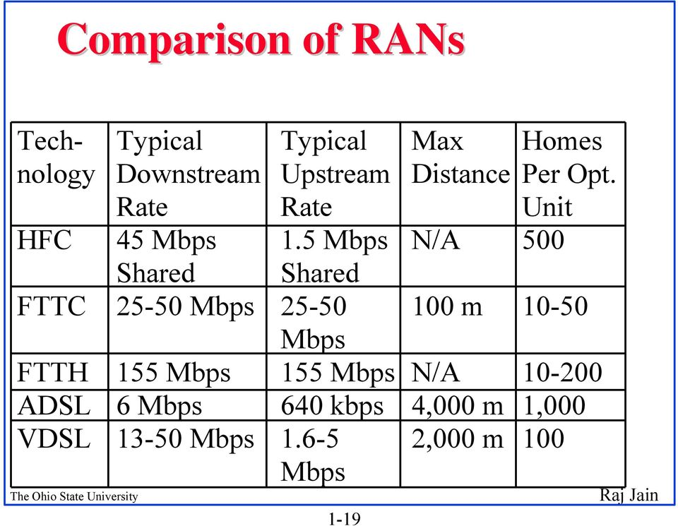 5 Mbps Shared 1-19 Max Distance N/A 500 Homes Per Opt.