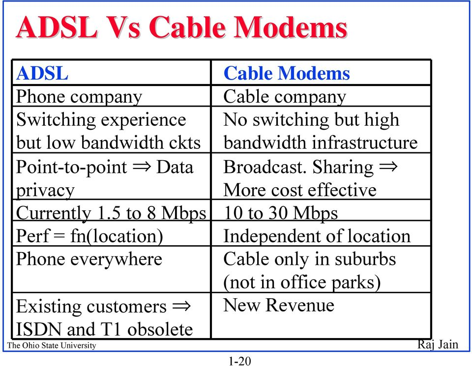 5 to 8 Mbps Perf = fn(location) Phone everywhere Existing customers ISDN and T1 obsolete Cable Modems