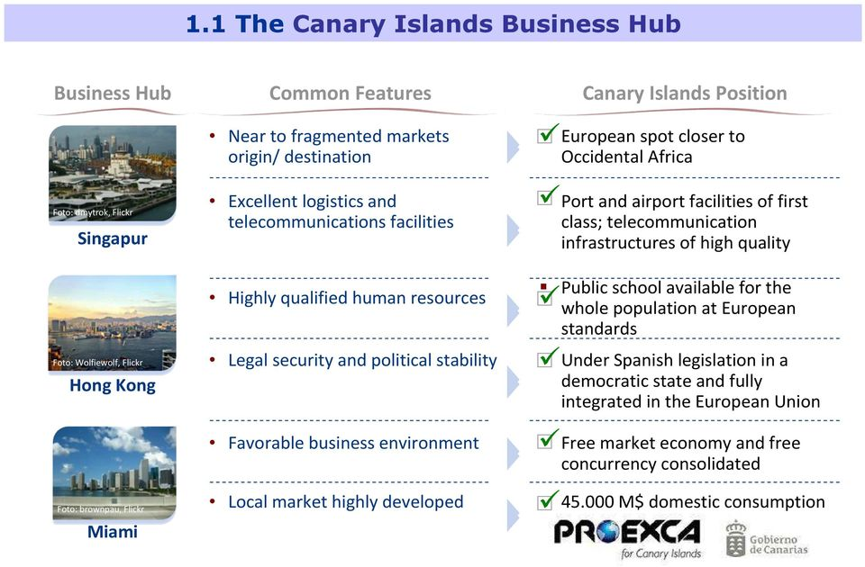 Canary Islands Position European spot closer to Occidental Africa Port and airport facilities of first class; telecommunication infrastructures of high quality Public school available for the whole