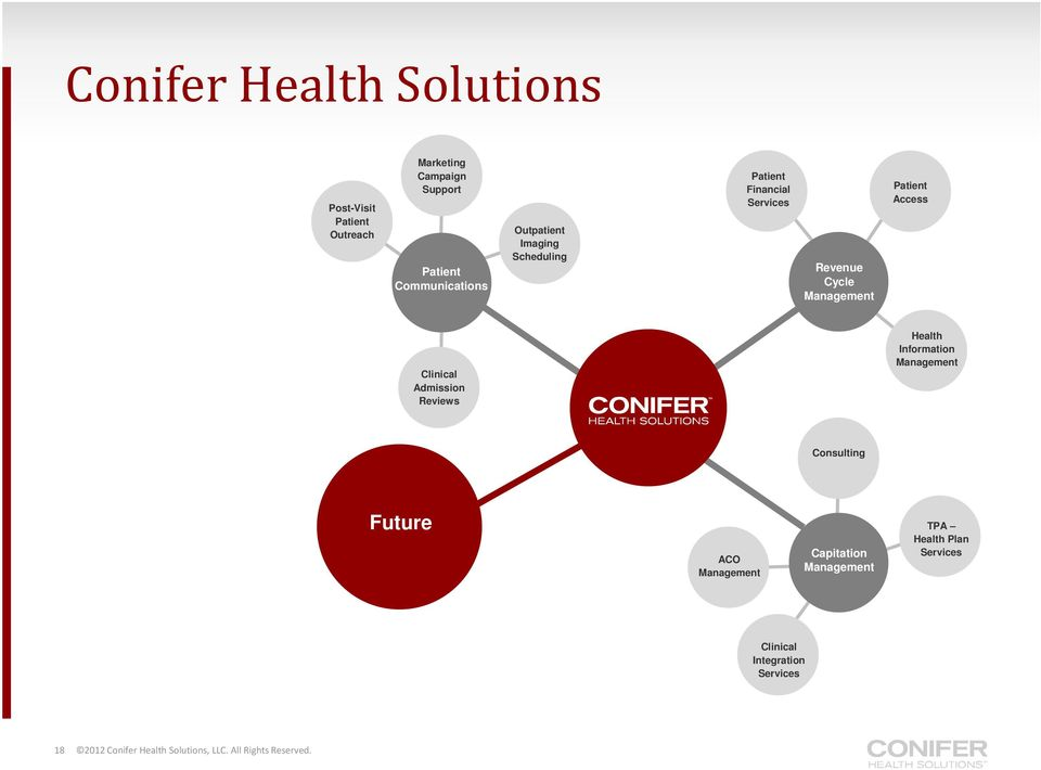 Admission Reviews Health Information Physician Consulting Risk Plan Future ACO