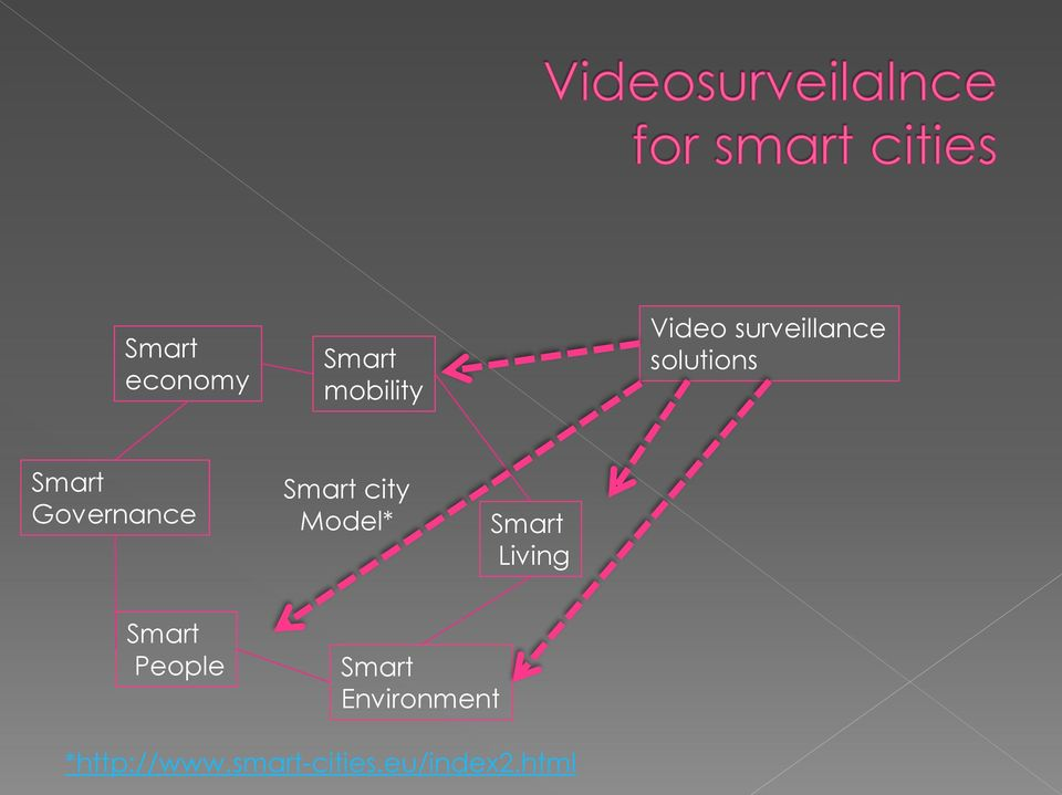 Smart city Model* Smart Living Smart People