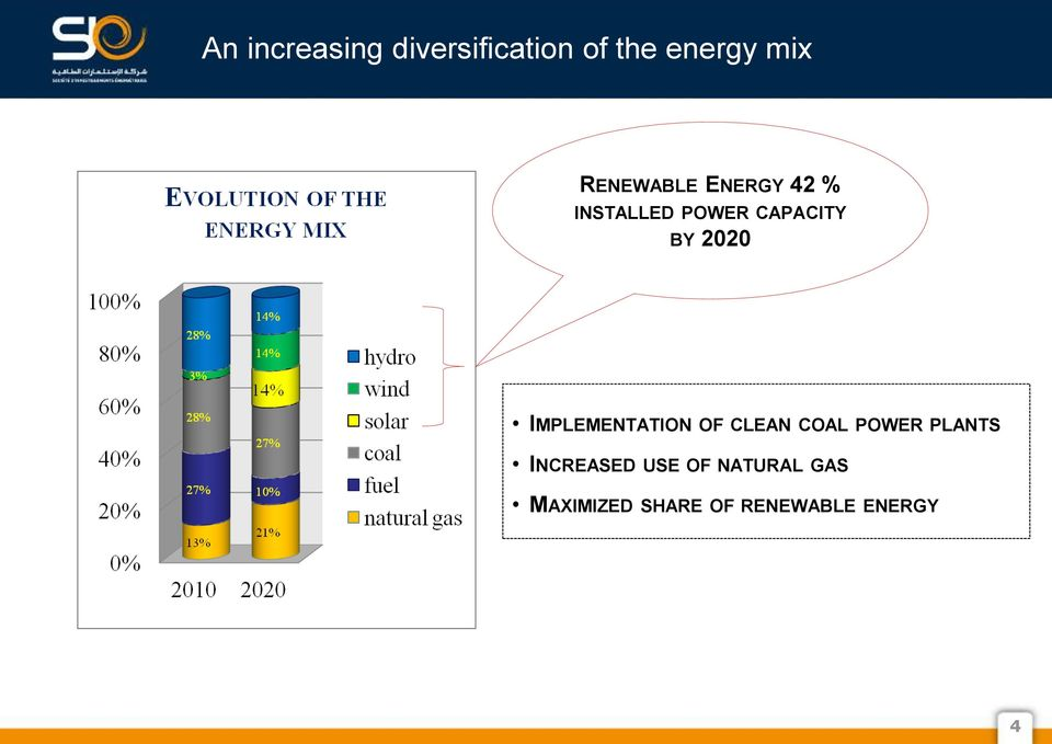 2020 IMPLEMENTATION OF CLEAN COAL POWER PLANTS