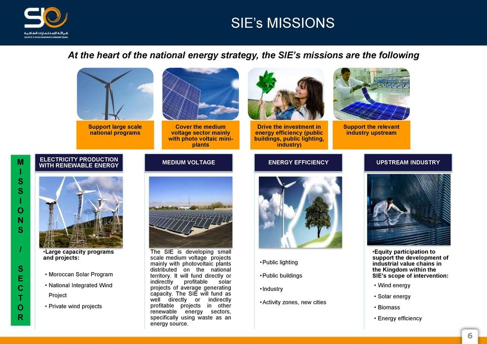 MEDIUM VOLTAGE ENERGY EFFICIENCY UPSTREAM INDUSTRY / S E C T O R Large capacity programs and projects: Moroccan Solar Program National Integrated Wind Project Private wind projects The SIE is