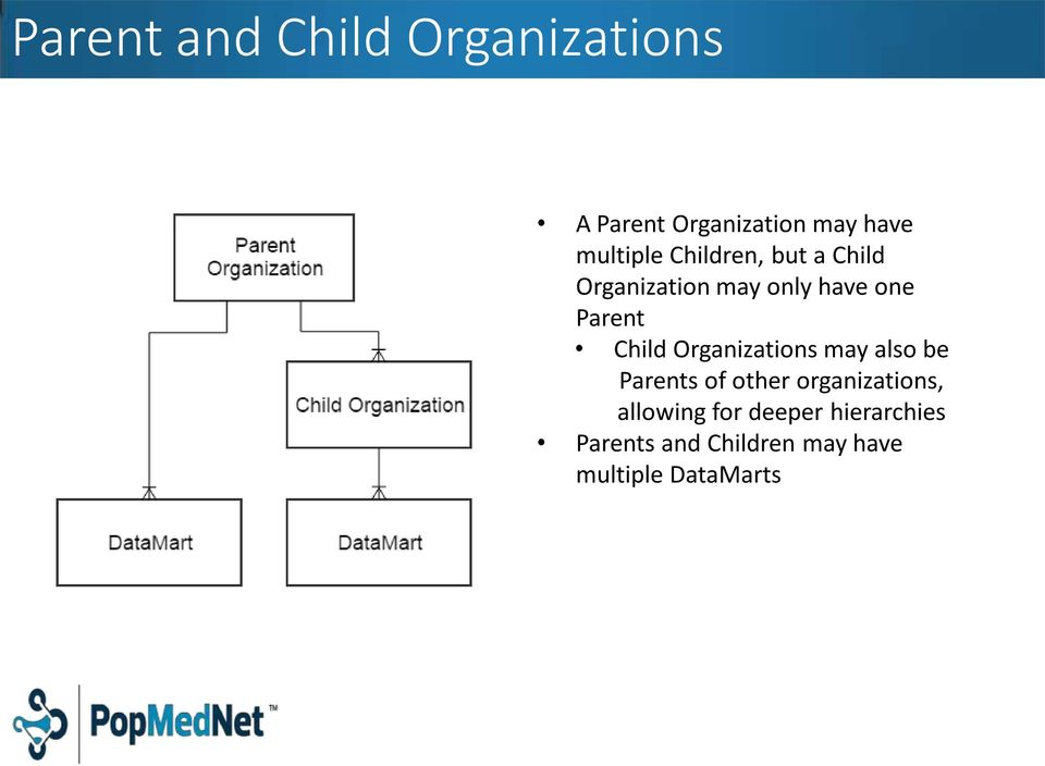 Child Organizations may also be Parents of other organizations,
