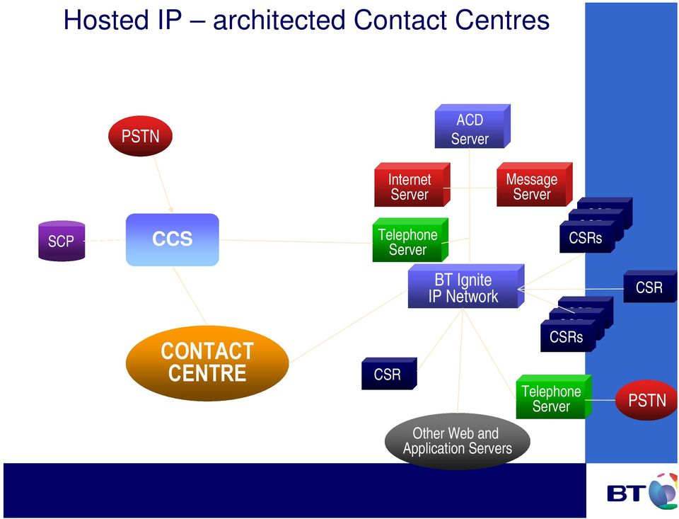 CSRs CSRs CONTACT CENTRE CSR BT Ignite IP Network CSRs CSRs