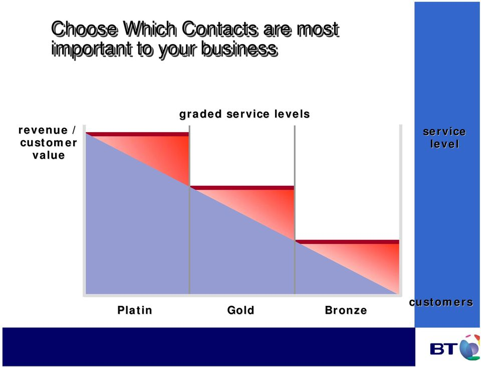 business graded service levels