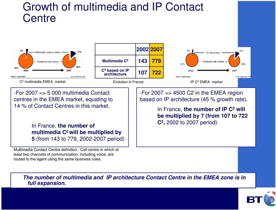 In France, the number of multimedia C 2 will be multiplied by 5 (from 143 to 779, 2002-2007 period) -For 2007 => 4500 C2 in the EMEA region based on IP architecture (45 % growth rate).