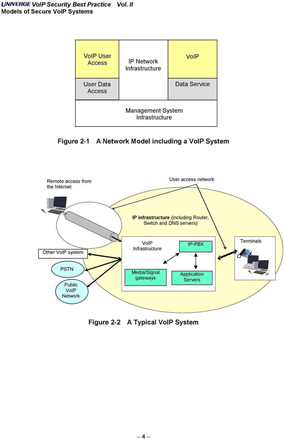 access network IP infrastructure (including Router, Switch and DNS servers) Other VoIP system VoIP