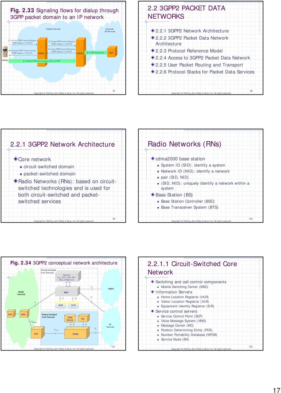 L2TP Negotiation LNS 5. Establish PPP and Configure over PPP 2.2.1 3GPP2 Network Architecture 2.2.2 3GPP2 Packet Data Network Architecture 2.2.3 Protocol Reference Model 2.2.4 Access to 3GPP2 Packet Data Network 2.