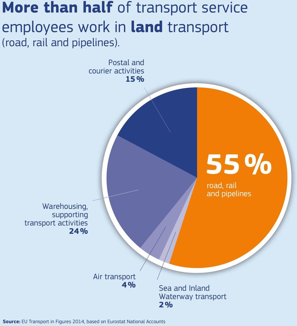 Postal and courier activities 15 % 55 % Warehousing, supporting transport activities