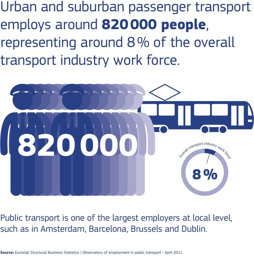 820 000 Overall transport industry work force 8 % Public transport is one of the largest employers at