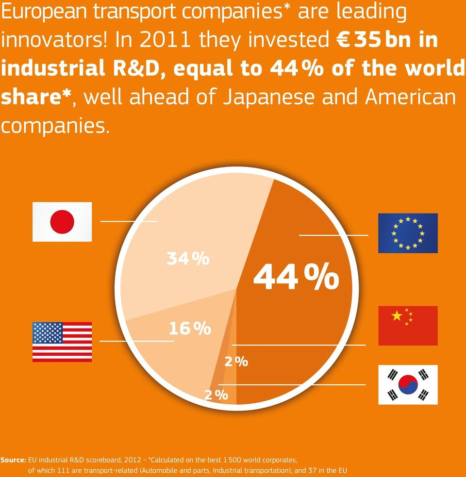 Companies in 71 % 96 % Companies in 17 % Companies in 7 % Source: EU industrial R&D Investment