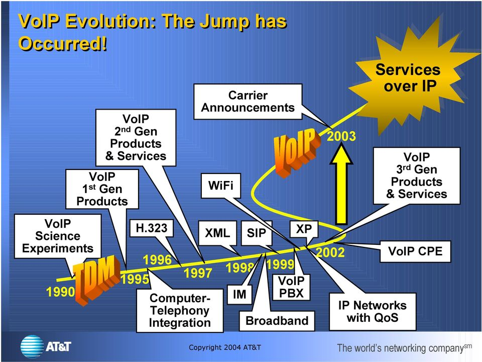 2003 Services over IP IP 3 rd Gen Products & Services Science Experiments