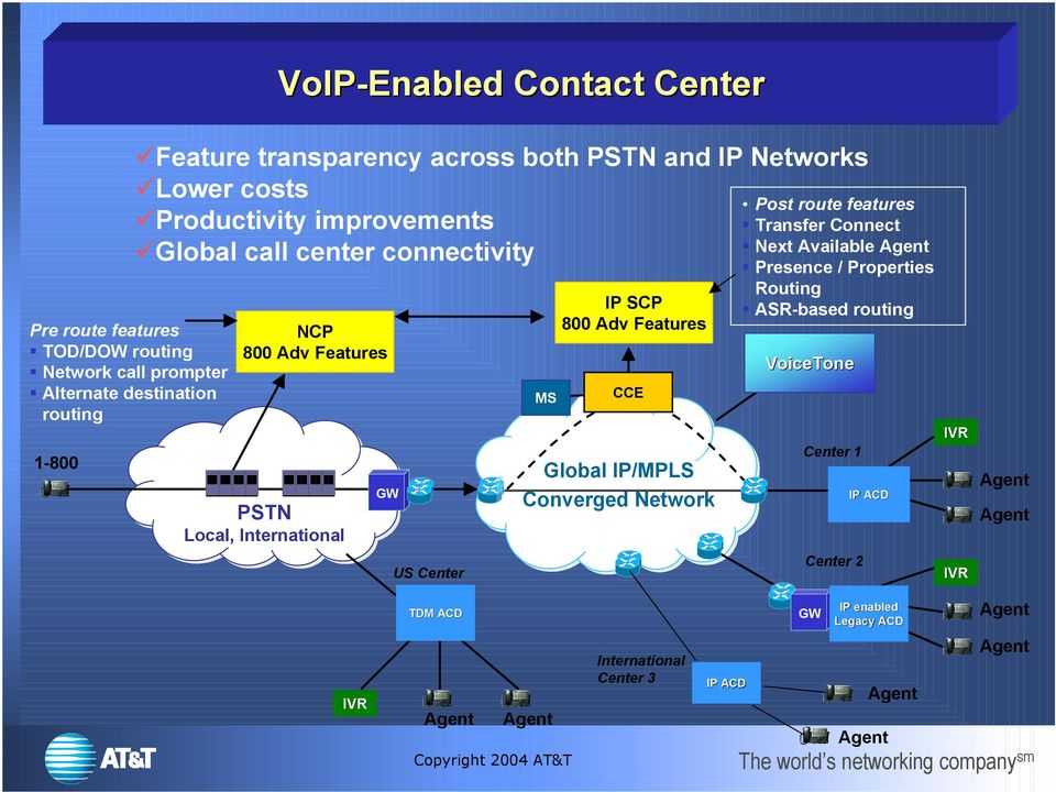 International GW US Center MS IP SCP 800 Adv Features CCE Global IP/MPLS Converged Network Post route features Transfer Connect Next Available