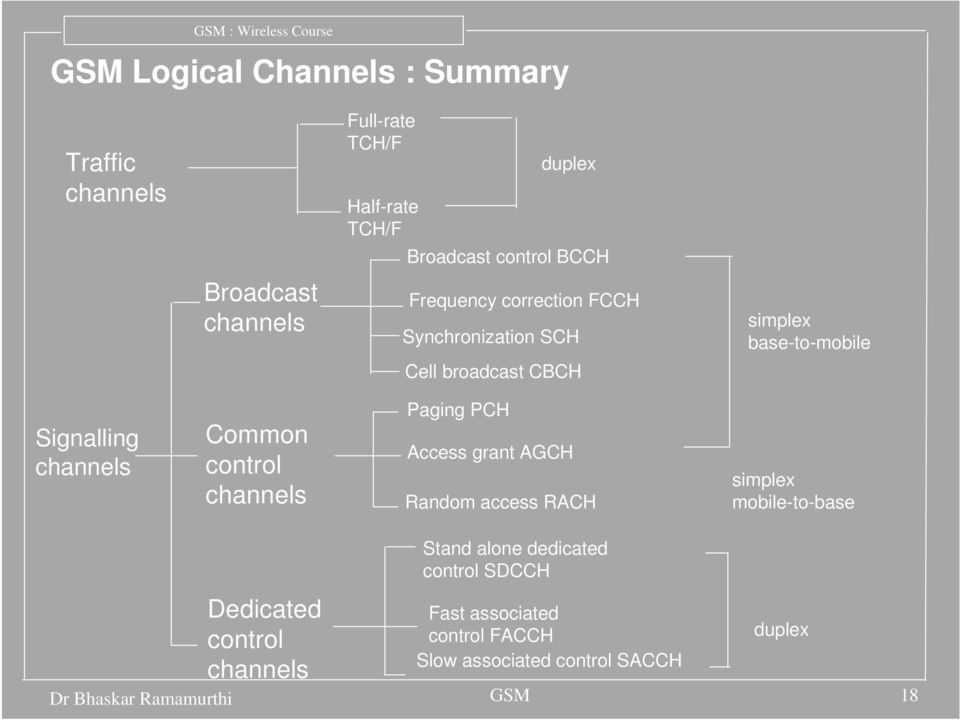 Common control channels Paging PCH Access grant AGCH Random access RACH simplex mobile-to-base Dedicated control channels