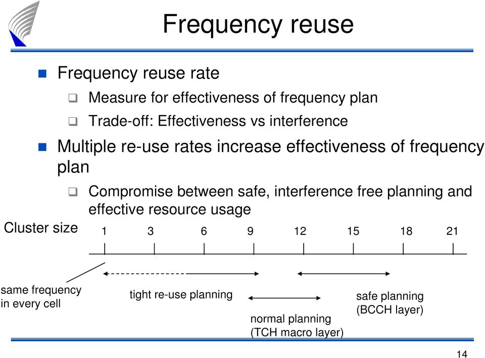 between safe, interference free planning and effective resource usage Cluster size 1 3 6 9 12 15 18 21
