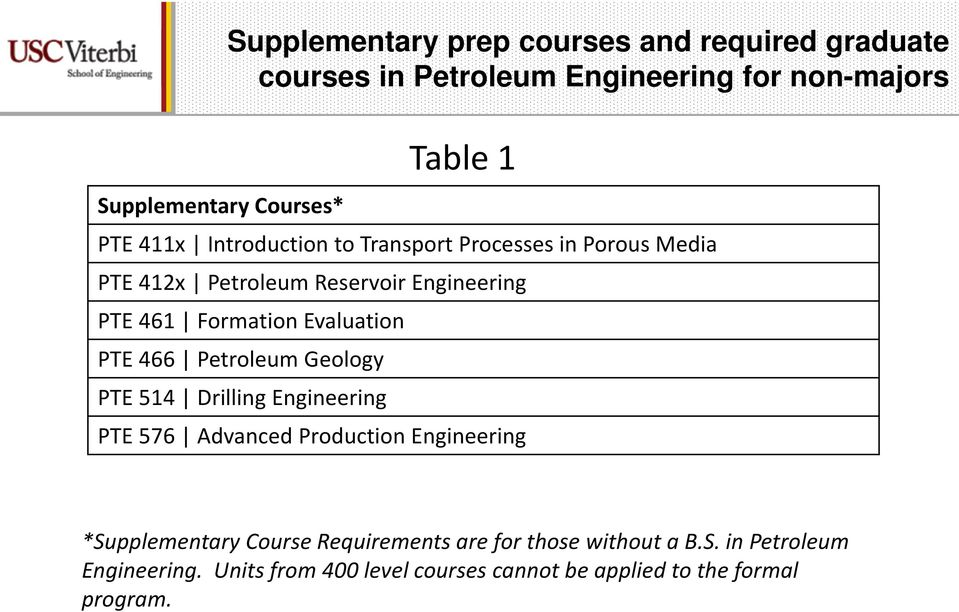 466 Petroleum Geology PTE 514 Drilling Engineering Table 1 PTE 576 Advanced Production Engineering *Supplementary Course