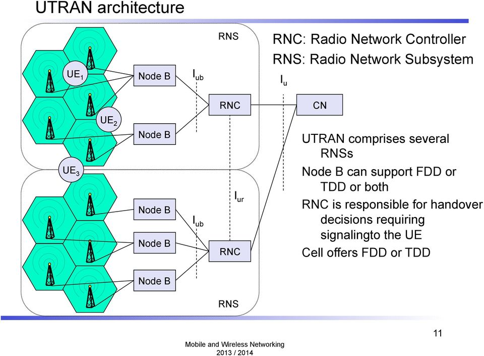 Node B I ub I ur RNC Node B can support FDD or TDD or both RNC is responsible for
