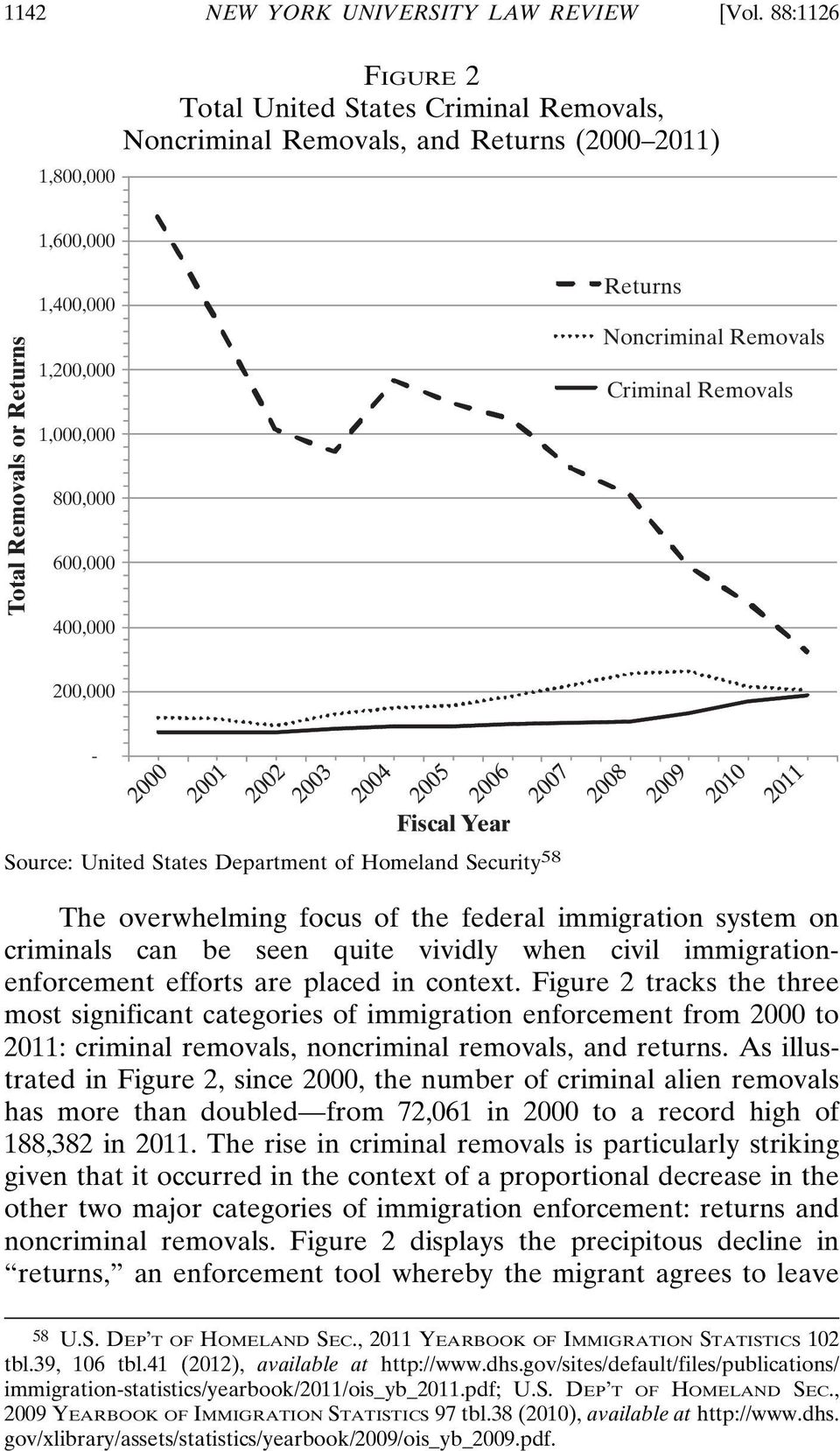 400,000 Returns Noncriminal Removals Criminal Removals 200,000 - Fiscal Year Source: United States Department of Homeland Security 58 The overwhelming focus of the federal immigration system on