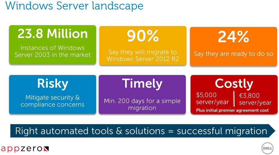 concerns 90% Say they will migrate to Windows Server 2012 R2 Timely Min.
