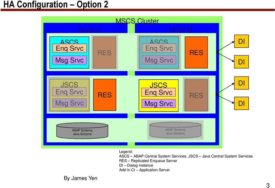 Java Central System Services Replicated Enqueue