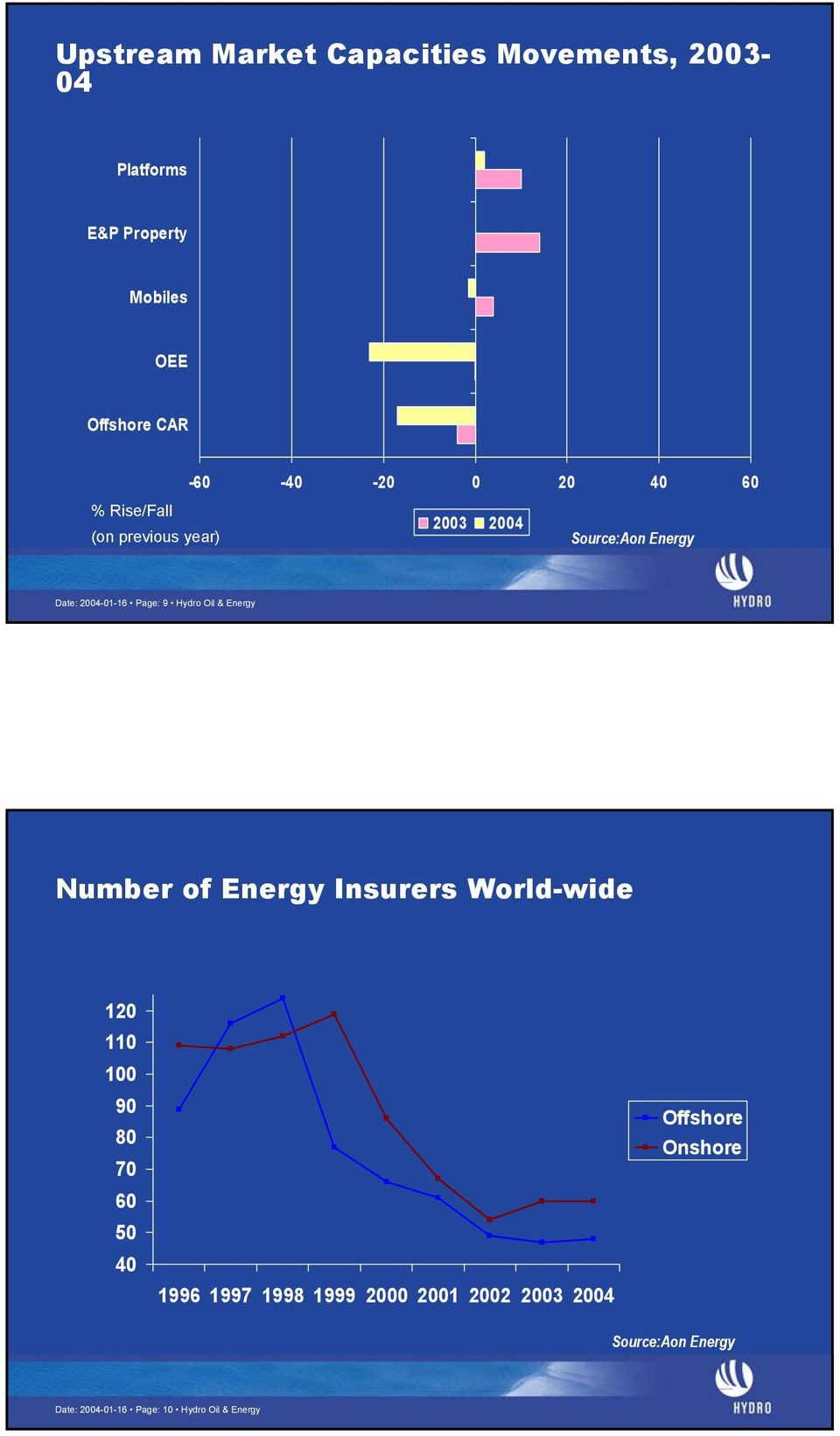 Hydro Oil & Energy Number of Energy Insurers World-wide 120 110 100 90 80 70 60 50 40 1996 1997 1998