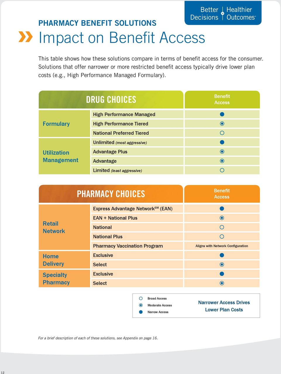 DRUG CHOICES Benefit Access High Performance Managed Formulary High Performance Tiered National Preferred Tiered Unlimited (most aggressive) Utilization Management Advantage Plus Advantage Limited