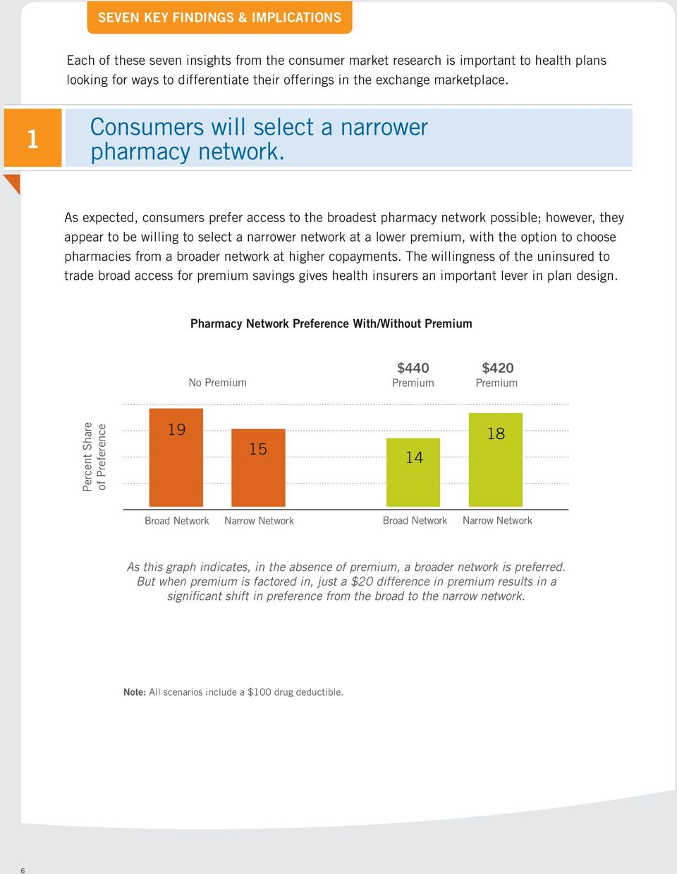 As expected, consumers prefer access to the broadest pharmacy network possible; however, they appear to be willing to select a narrower network at a lower premium, with the option to choose