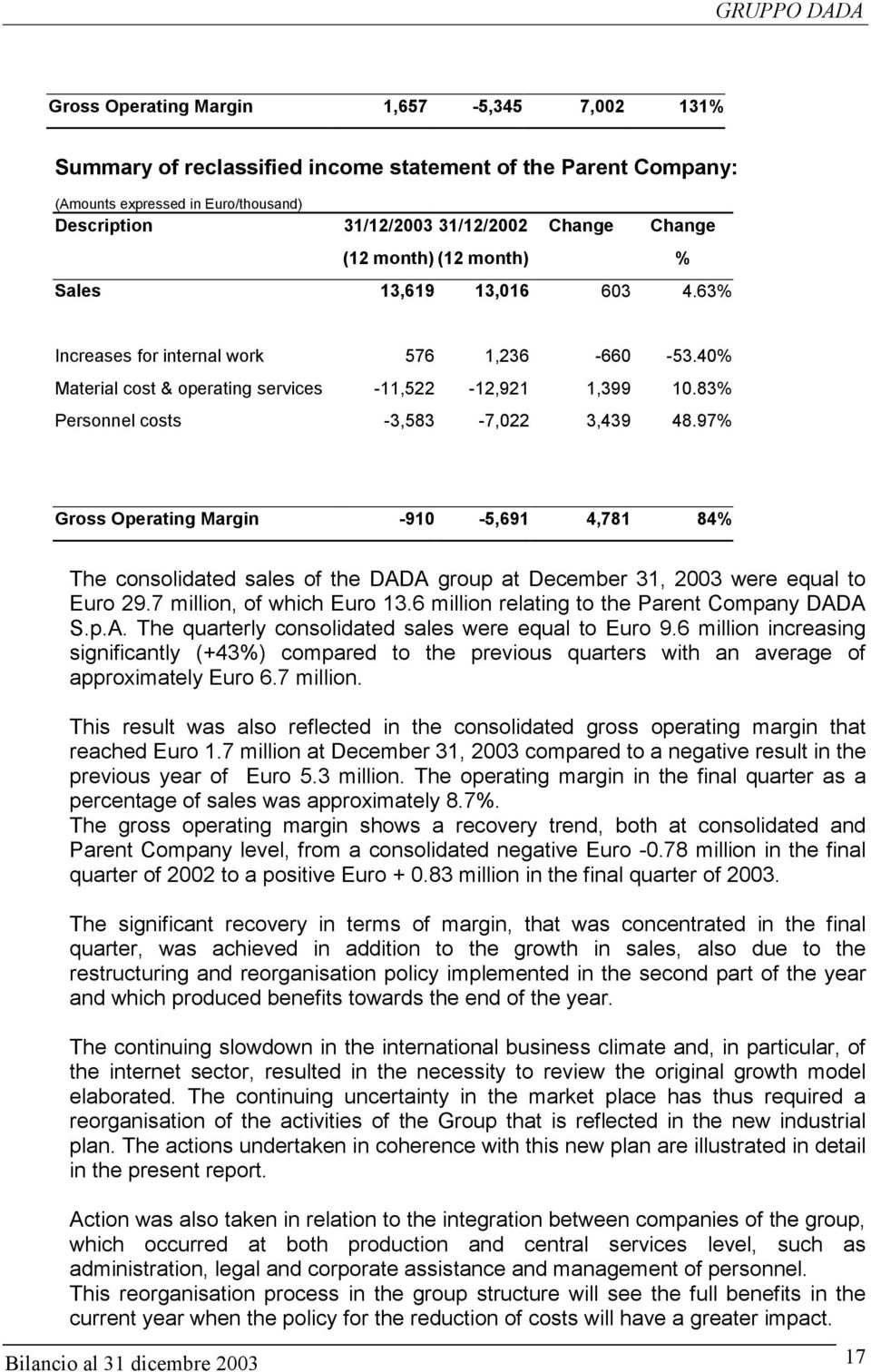 83% Personnel costs -3,583-7,022 3,439 48.97% Gross Operating Margin -910-5,691 4,781 84% The consolidated sales of the DADA group at December 31, were equal to Euro 29.7 million, of which Euro 13.