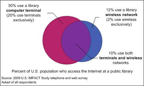 Figure 3: Proportion of the population using the Internet in public libraries by mode of access Income is a major driver for uses of public library Internet access.