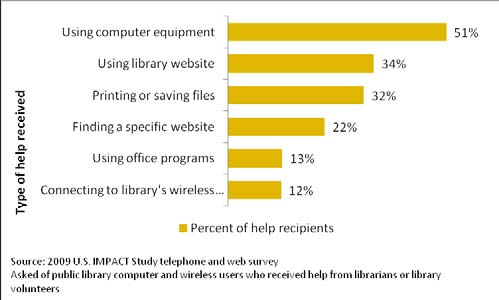 The highest odds of seeking help from librarians were from those users with income below the poverty guidelines, by a factor of 1.