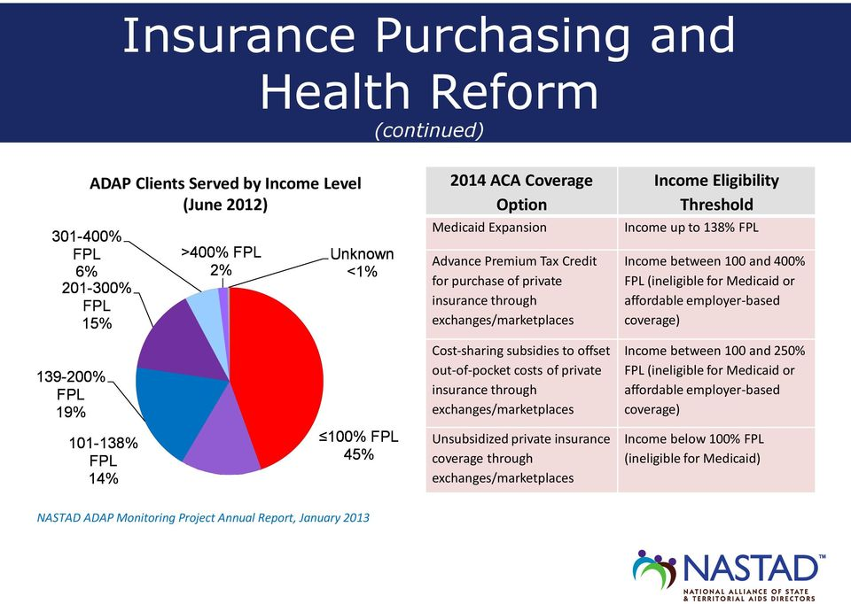 private insurance through exchanges/marketplaces Unsubsidized private insurance coverage through exchanges/marketplaces Income Eligibility Threshold Income up to 138% FPL Income between 100 and 400%