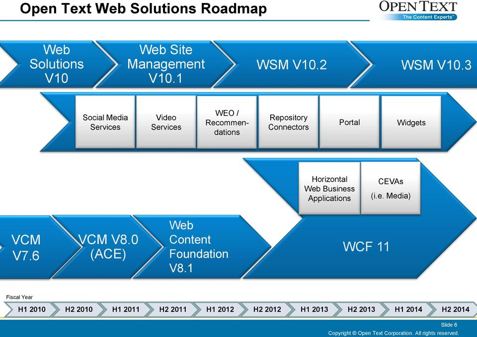 Business Applications CEVAs (i.e. Media) VCM V7.6 VCM V8.0 (ACE) Web Content Foundation V8.