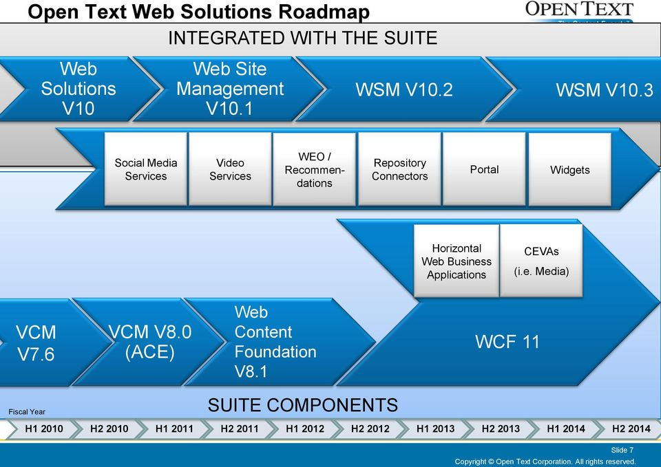Applications CEVAs (i.e. Media) VCM V7.6 VCM V8.0 (ACE) Web Content Foundation V8.