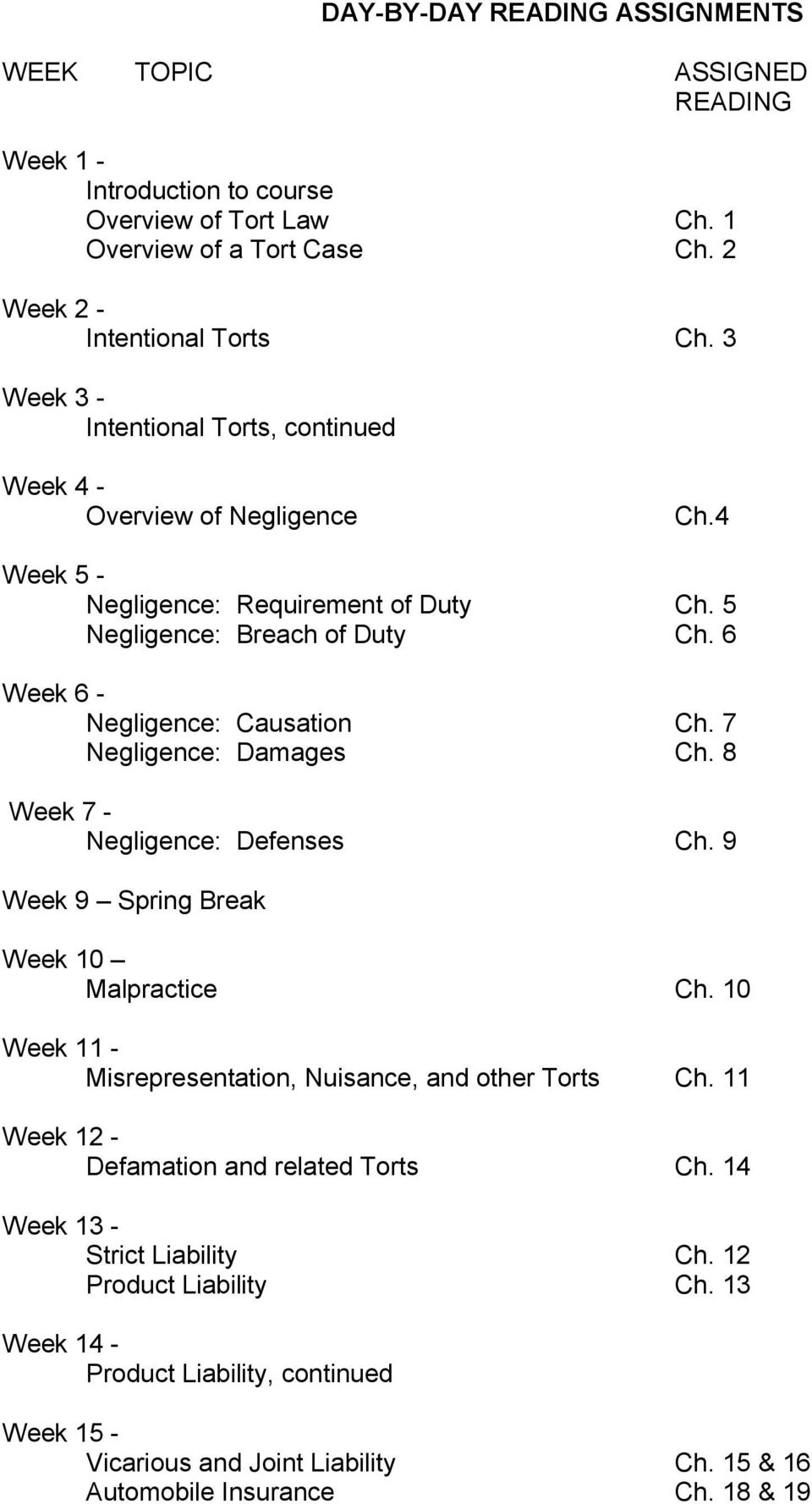7 Negligence: Damages Ch. 8 Week 7 - Negligence: Defenses Ch. 9 Week 9 Spring Break Week 10 Malpractice Ch. 10 Week 11 - Misrepresentation, Nuisance, and other Torts Ch.