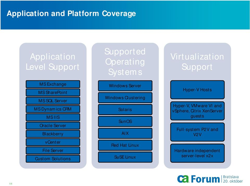 Clustering Solaris SunOS AIX Red Hat Linux SuSE Linux Virtualization Support Windows Clusters Hyper-V Hosts Hyper-V,