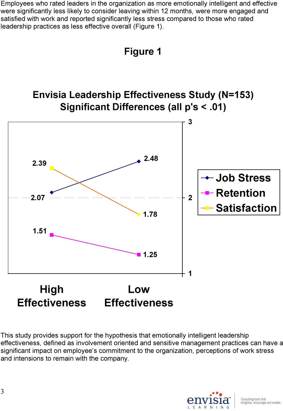 Figure 1 Envisia Leadership Effectiveness Study (N=153) Significant Differences (all p's <.01) 3 2.39 2.48 2.07 1.78 2 Job Stress Retention Satisfaction 1.51 1.