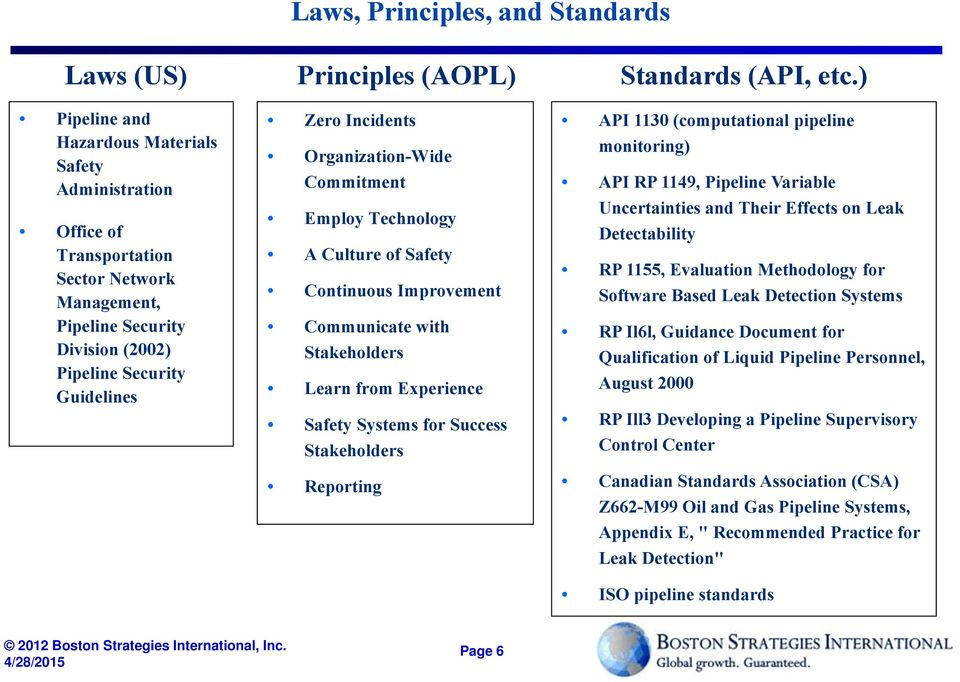 Safety Systems for Success Stakeholders Reporting Standards (API, etc.